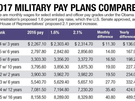 2017 military pay plans compared.