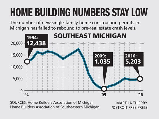 A 39 new normal 39 for home construction ricochets through for Home builders southeast michigan