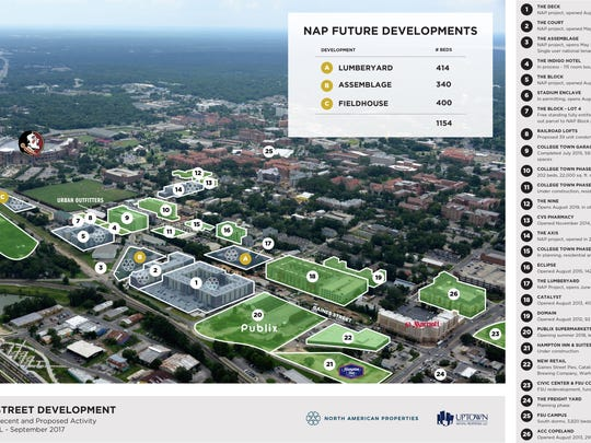 Recent and future development surrounding the Gaines Street Corridor, where NAP has invested more than $117 million in five student housing projects since 2013, with two more projects in the works.