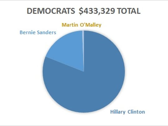 A breakdown of the total donations in Coachella Valley flowing to Democratic presidential candidates in the 2016 election. Percentages include contributions campaign committees and Super PACs.