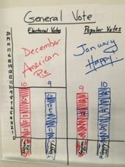 How the electoral and popular votes broke down in a second-grade class song election.