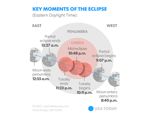 Key moments of the eclipse.