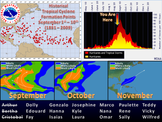 Hurricane season historically peaks on Sept. 10 (Source: National Weather Service)