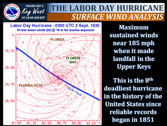 Labor Day Hurricane winds (Source: National Weather Service Key West Office)