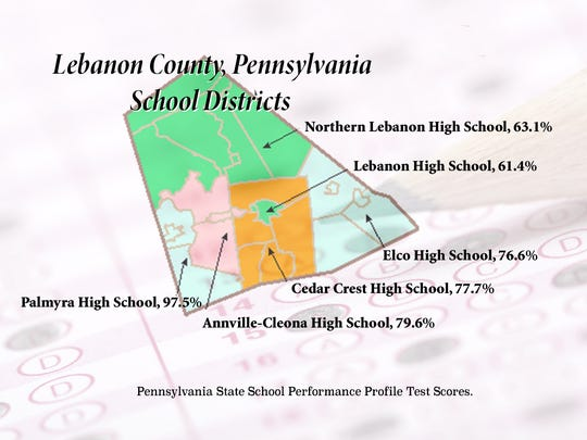 Lebanon County schools varied widely in the Pennsylvania State School Performance Profile scores.