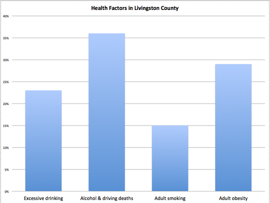 Livingston County was ranked the 3rd healthiest county