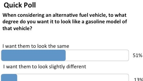 Most visitors to Autotrader said they want hybrids and EVs to look like conventionally powered versions of the same vehicle.
