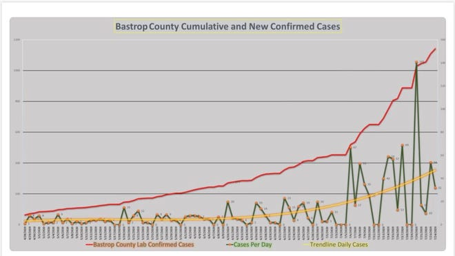Bastrop County cummulative and new confirmed COVID-19 cases.