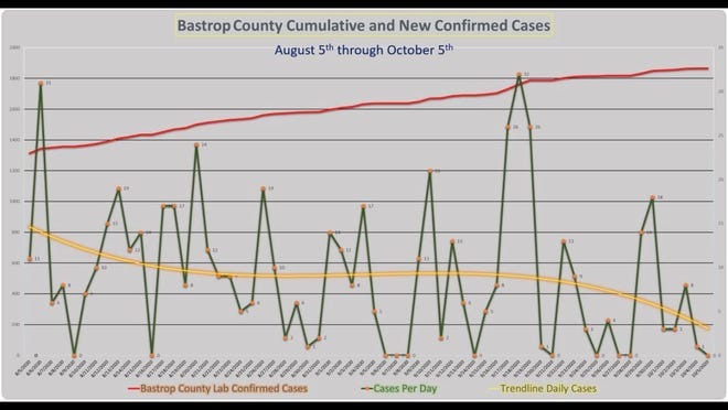 COVID-19 cases in Bastrop County from Aug. 5 through Oct. 5.