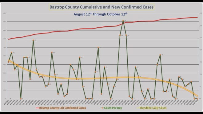 Cumulative and newly confirmed COVID-19 cases in Bastrop County from Aug. 12 to Oct. 12.