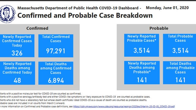 With probable cases and deaths tallied, statewide totals now stand at 100,805 COVID-19 cases and 7,035 deaths. There were 326 newly reported confirmed cases and 48 deaths on June 1.