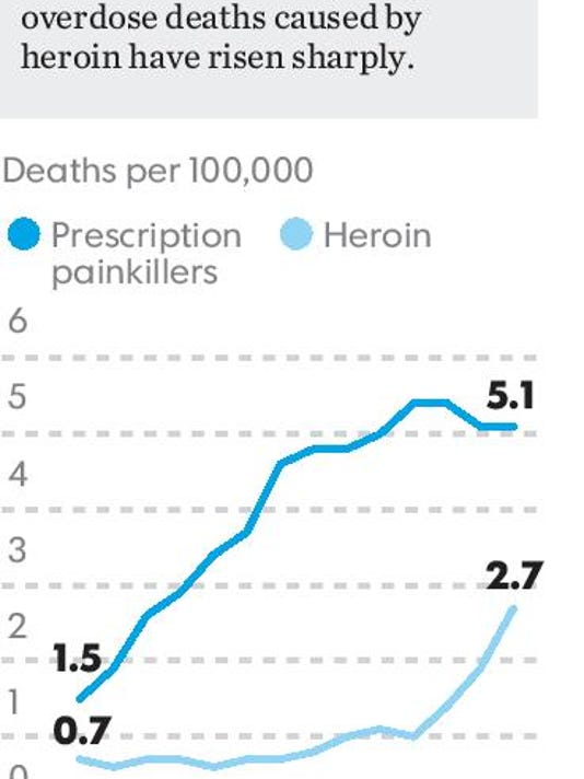 pain killers-heroin deaths.eps