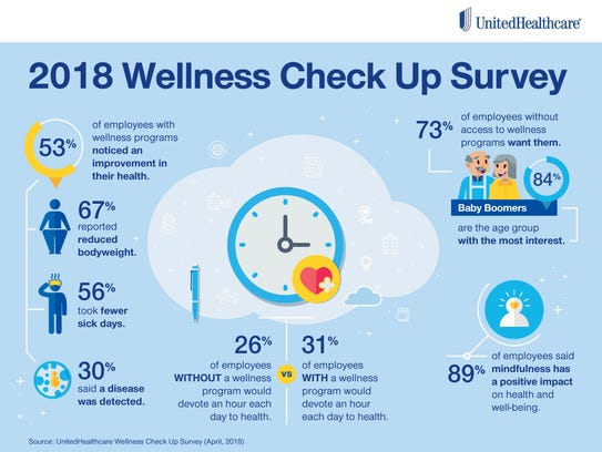 """UnitedHealthcare recently released theirannual """"Wellness"""