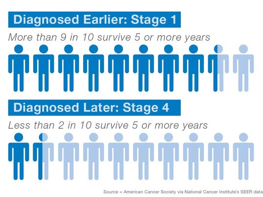 636579270967879215-Colon-Cancer-Inforgraphic.jpg