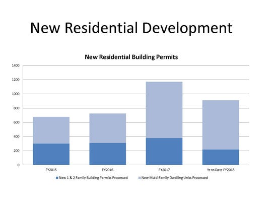 Residential development trends within the city limits.