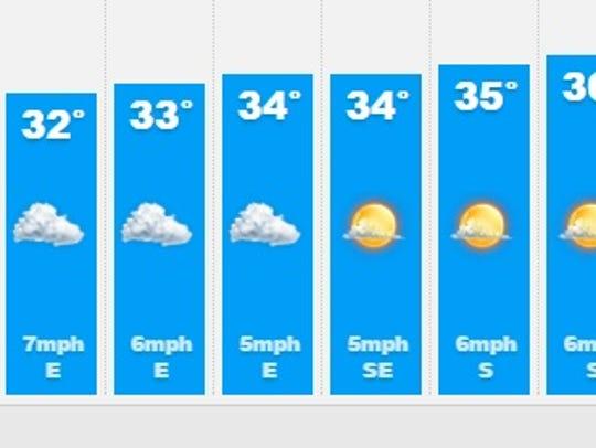 Muncie weather