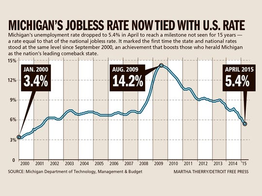 Michigan's jobless rate now tied with U.S. rate
