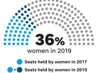 53 women in Michigan's Legislature is alarming. Here's why.