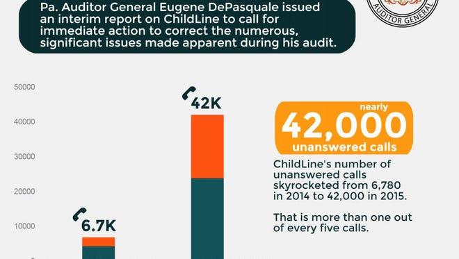 Auditor General Eugene DePasquale has waved a red flag warning that the state's child abuse hotline is failing to protect children from monsters.