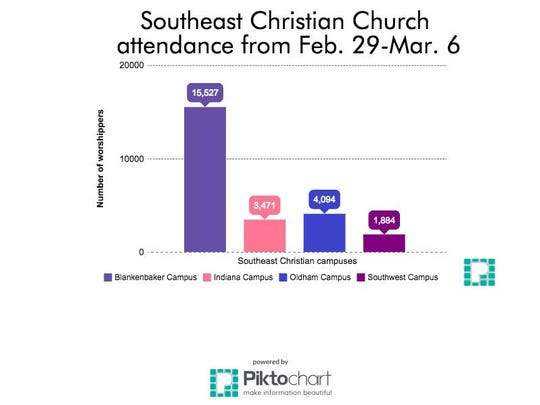 Church attendance at four campuses in one week at across Southeast Christian campuses.