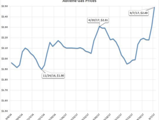 Abilene gasoline prices have risen since Hurricane