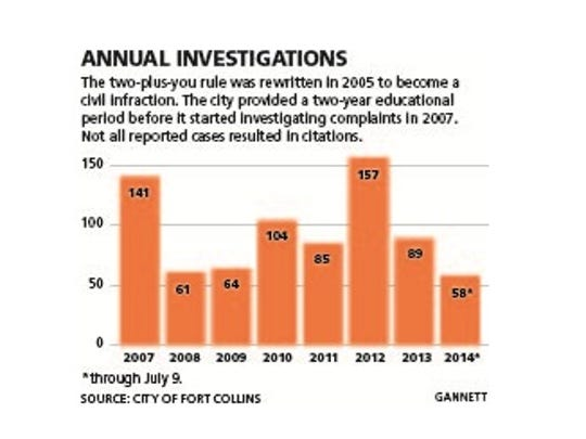 Annual investigations of city's you-plus-two ordinance.