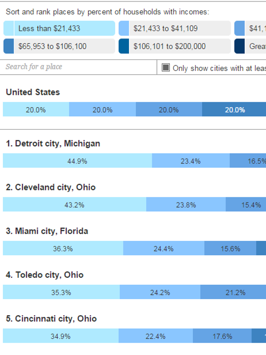 635694674452567488-How-big-or-small-is-your-city-s-middle-class-Brookings-Institution