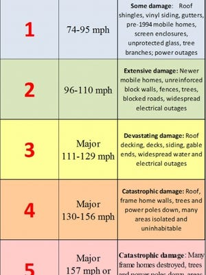 The Saffir-Simpson Hurricane Wind Scale is based on sustained wind speed.