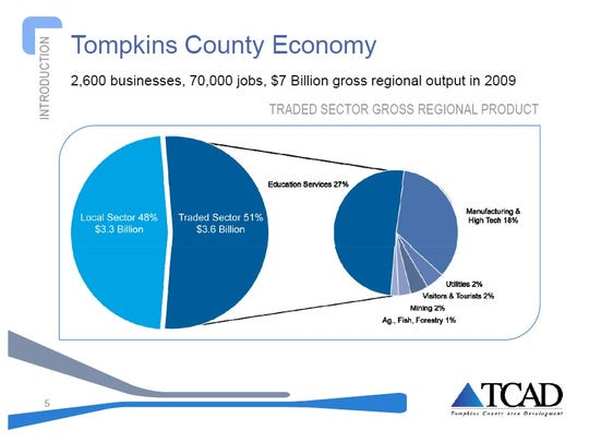 A slide from Tompkins County Area Development Vice President Martha Armstrong's presentation on the county's 2015 to 2020 Economic Development Strategy.