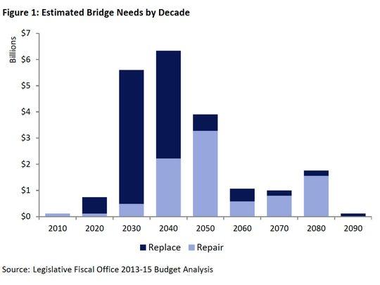 Bridge needs by decade