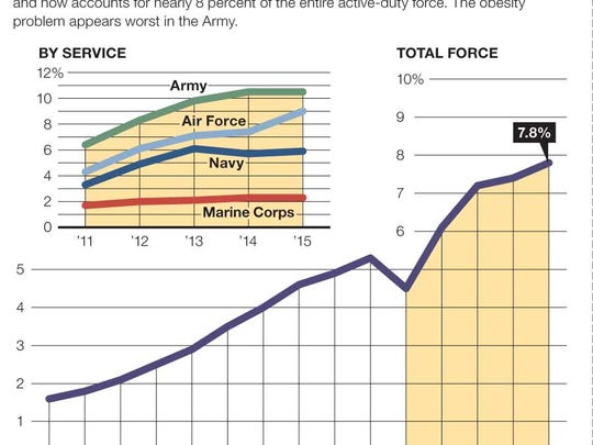 Since 2001, the percentage of military personnel deemed overweight has skyrocketed and now accounts for nearly 8 percent of the entire active-duty force. The obesity problem appears worst in the Army.