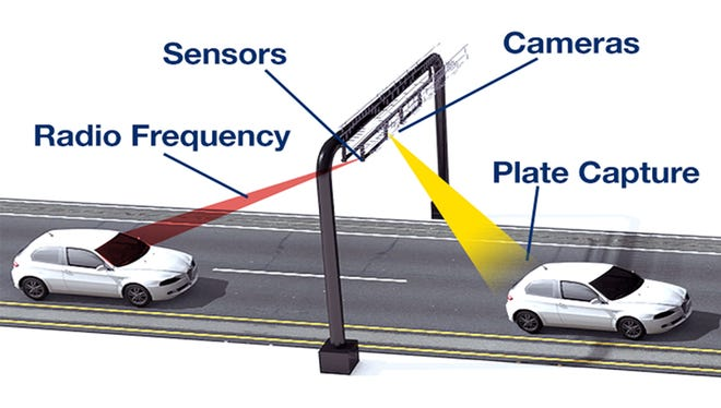 A graphic of the all-electronic tolling system.