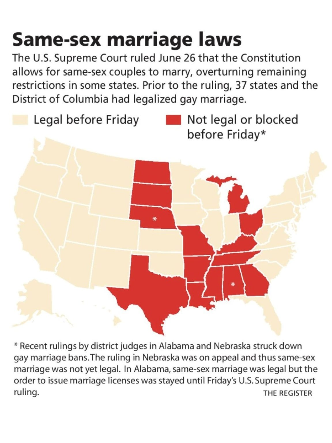 The Supreme Court's ruling  overturned gay marriage