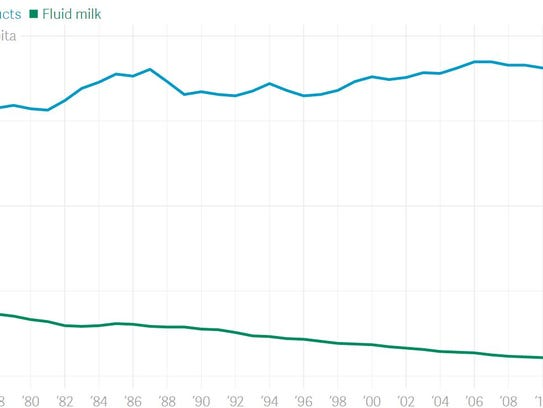 U.S. milk product consumption 1975-2015