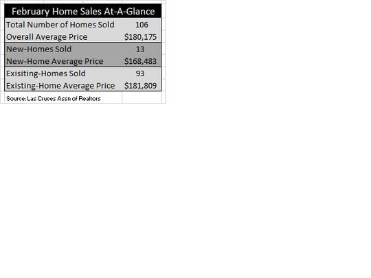 February home sales.
