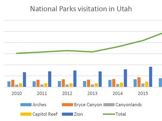 "Visitation at Utah's ""Mighty 5"" national parks reached"