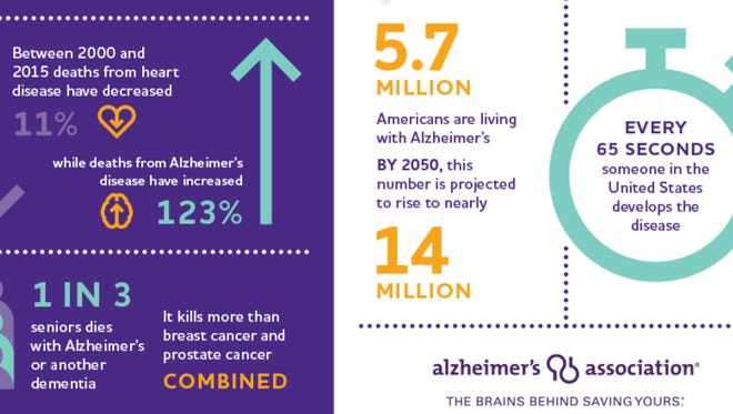 Nearly 19,000 Brevard County residents are living with Alzheimer's disease, according to a new report from the Alzheimer's Association.