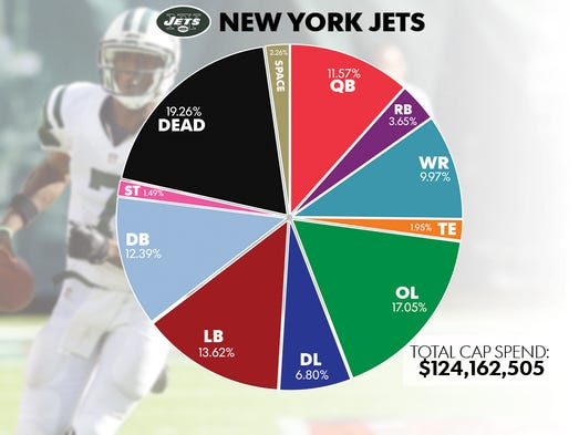 Nfl Salary Breakdown What Positions Do Teams Spend The