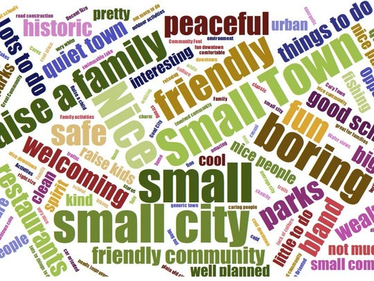 A word cloud reflects how people view Neenah.