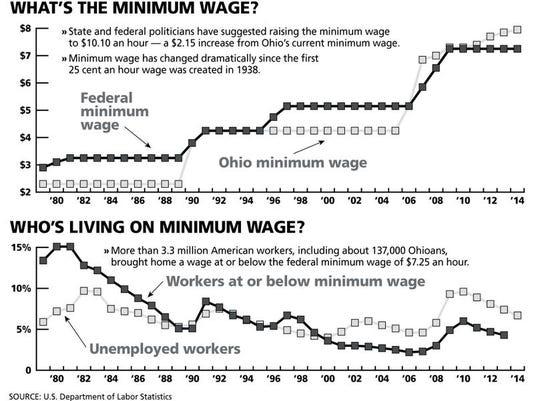 040114 minimum wage ONLINE.jpg