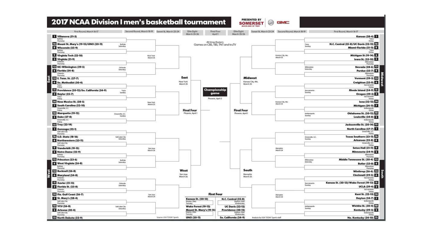 Ncaa Tournament 2017 Print Your Updated Bracket Here ...