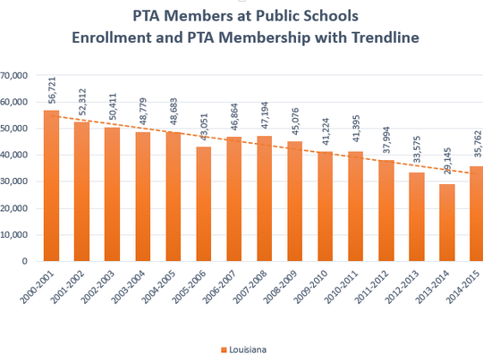 PTA chapters have increased throughout Louisiana, but
