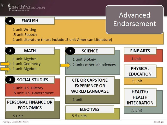 The diagram above shows the requirements from the Department