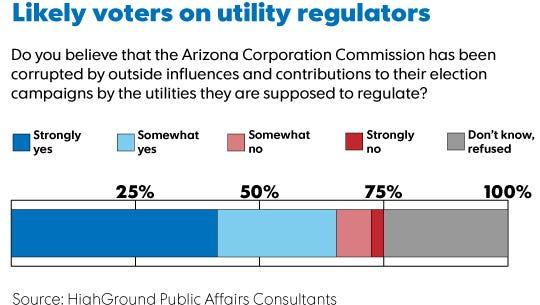 Graphic of poll on Arizona Corporation Commission.