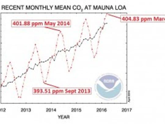 Image modified from NOAA ESRL plot.
