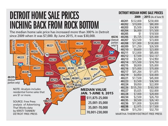 Detroit home sale prices inching back from rock bottom.