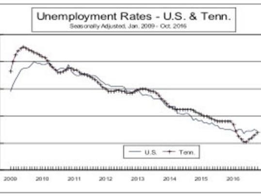 Unemployment rates U.S. & Tennessee