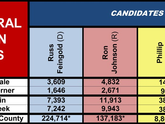U.S. Senate poll results for area communities (*Note: