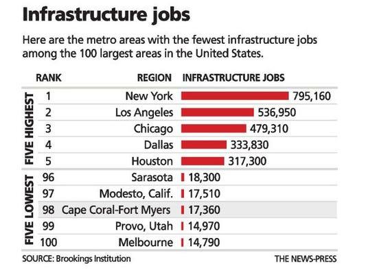 InfrastructureJobsGraphic.JPG