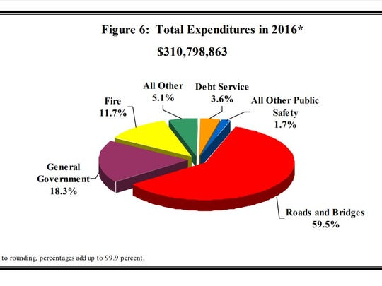 Here's how most Minnesota towns spent their public funds in 2016, as reported to and analyzed by the Office of the State Auditor.
